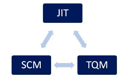 رابطه JIT ، TQM و SCM