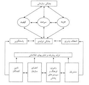 مدل چابکی سازمان