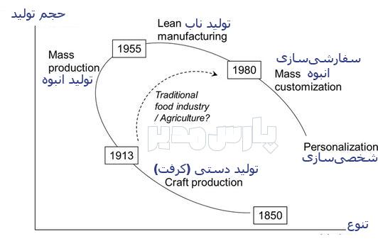 مقایسه تولید ناب با تولید انبوه