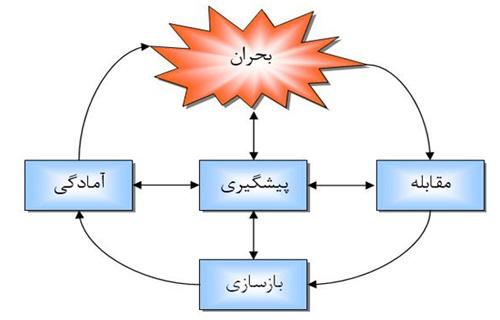 مدل مدیریت بحران سازمانی