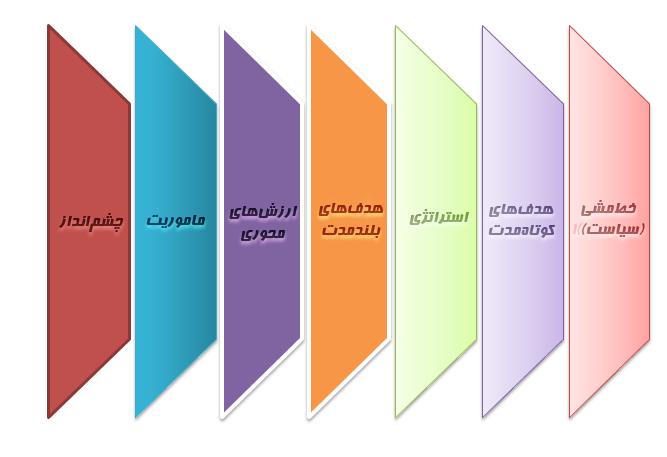 مراحل برنامهریزی استراتژیک