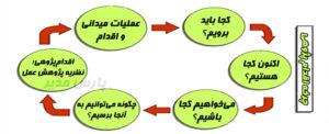 اقدام پژوهی (نظریه پژوهش عمل)