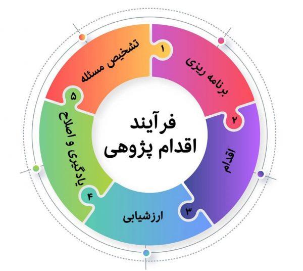 فرایند اقدام پژوهی