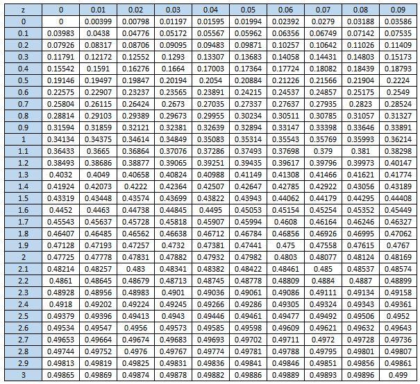 جدول توزیع نرمال