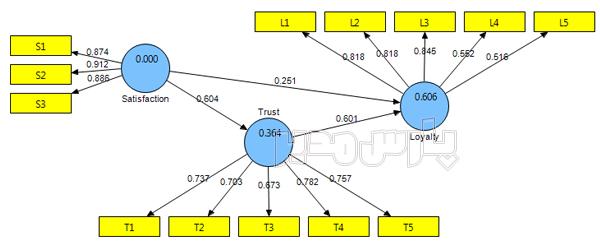 خروجی مدل حداقل مربعات جزئی