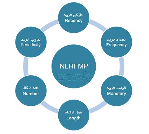 رویکرد توسعه یافته RFM