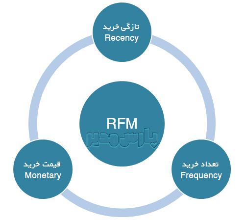 روش داده کاوی RFM