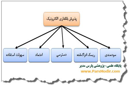 مدل پذیرش الکترونیک