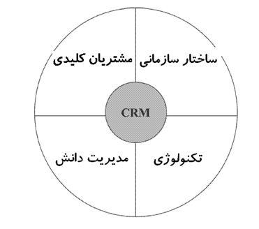 زیرساخت های مدیریت ارتباط با مشتری