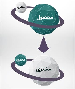 مشتری محوری و محصول محوری