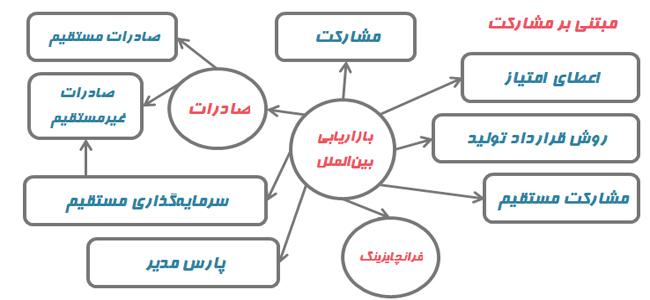 روشهای بازاریابی بینالملل