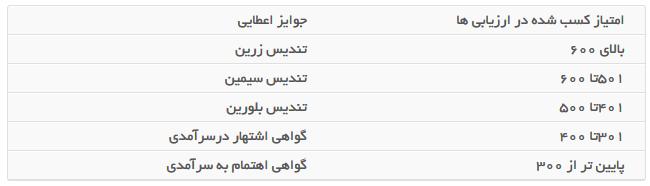 جدول امتیاز و جوایز تعالی سازمان