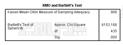 خروجی آزمون KMO و بارتلت