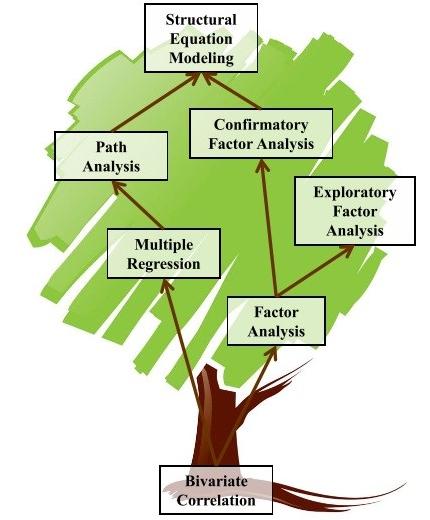 پیدایش مدل معادلات ساختاری