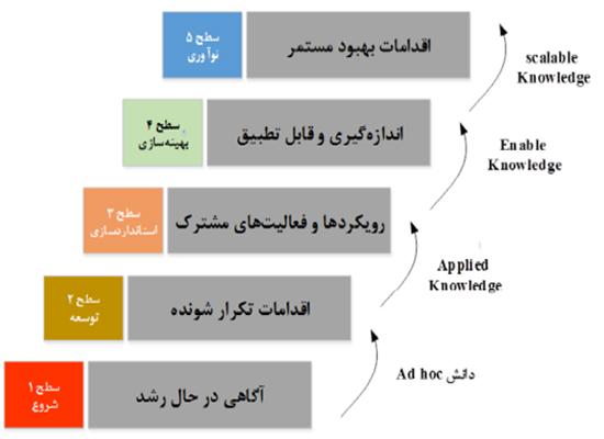 مدل بلوغ مدیریت دانش APQC