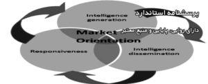 پرسشنامه جهتگیری بازار