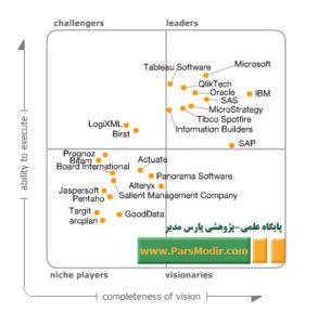 شرکت های هوش تجاری