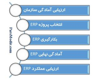 ارزیابی عملکرد ERP