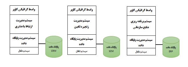 رابطه ERP با CRM و SCM