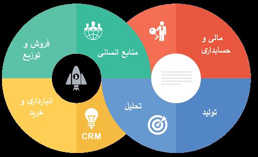 کاربردهای برنامه ریزی منابع سازمان