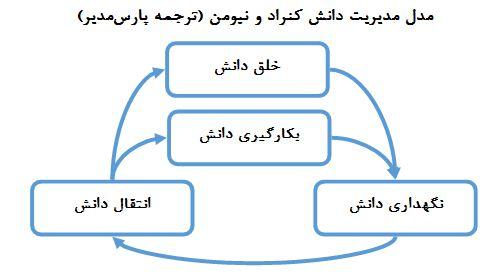مدل مدیریت دانش کنراد و نیومن