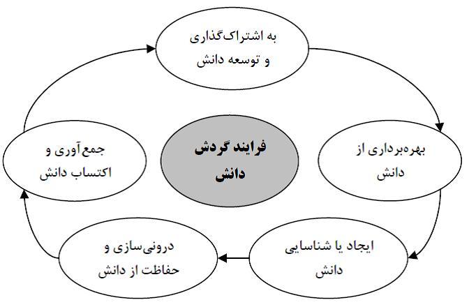 مدل ارزیابی عملکرد مدیریت دانش