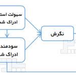 مدل پذیرش فناوری