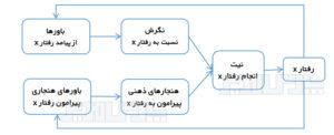 تئوری عمل منطقی