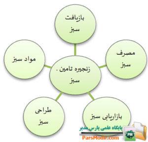 ابعاد مدیریت زنجیره تامین سبز