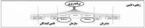 مدل ارزیابی عملکرد اسکور