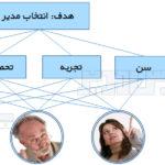 فرایند تحلیل سلسله مراتبی AHP