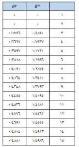 جدول شاخص تصادفی بودن ahp فازی