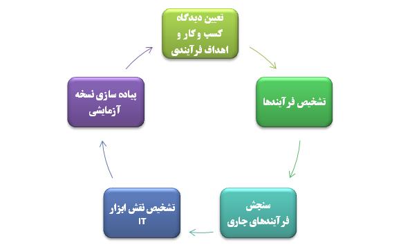 الگوی بازمهندسی فرایند کسب و کار