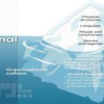 نظریه های فرهنگ سازمانی