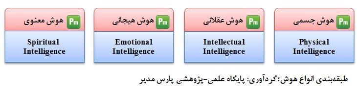 طبقه بندی انواع هوش
