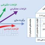 ارتباط مدل کانو و مدل QFD