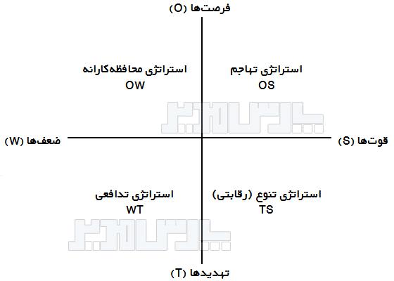 الگوی ارزیابی استراتژی