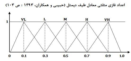 اعداد فازی مثلثی طیف دیمتل فاری
