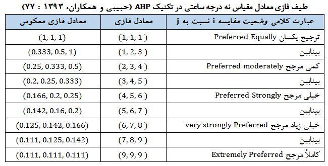 طیف نه درجه فازی تکنیک AHP