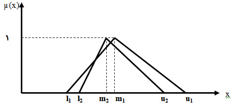 دو عدد فازی مثلثی