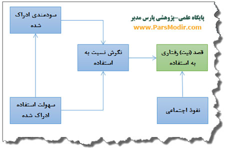 مدل پذیرش بانکداری اینترنتی