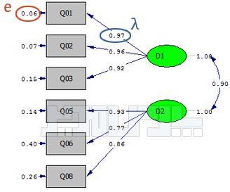 محاسبه روایی همگرا
