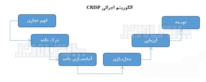 الگوریتم اجرایی روش کریسپ CRISP