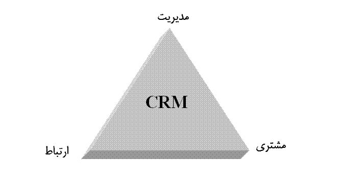 ابعاد مدیریت ارتباط با مشتری