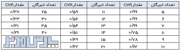 مقدار CVR قابل قبول