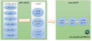 رابطه بازاریابی داخلی و خارجی
