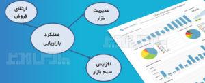 پرسشنامه عملکرد بازاریابی