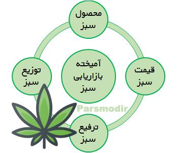 عناصر آمیخته بازاریابی سبز