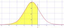 مقدار احتمال توزیع نرمال دنباله راست