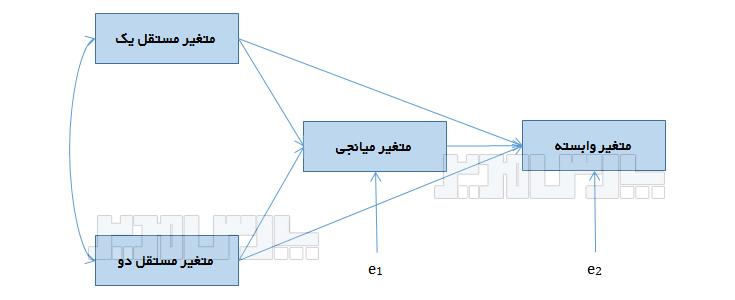 آموزش تحلیل مسیر
